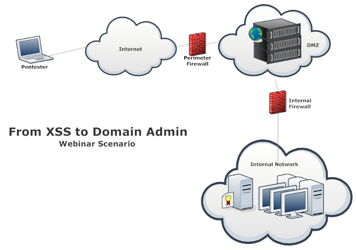 From XSS to Domain Admin - webinar scenario