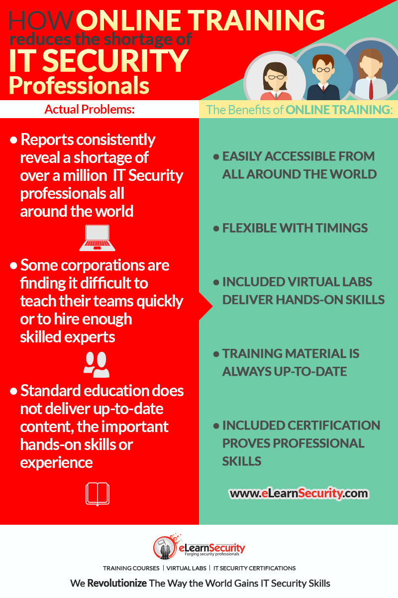 How Online Training Reduces The Shortage Of It Security