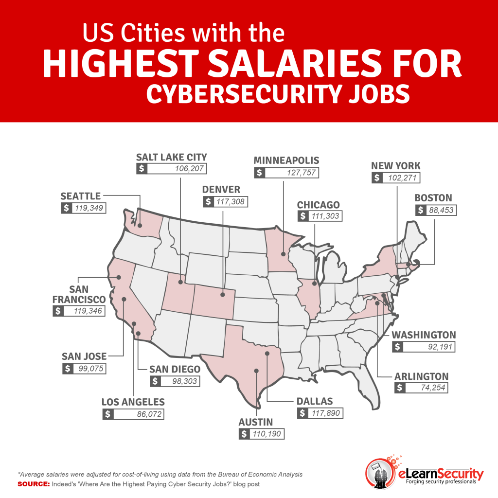 cybersec_salary_us